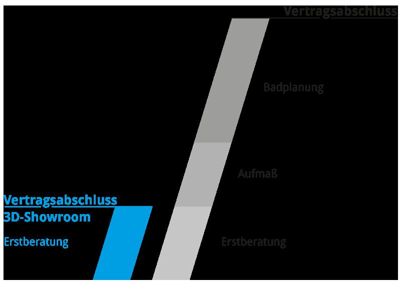 Grafik, verkürzter Vertragsabschluss mit 3D-Showroom